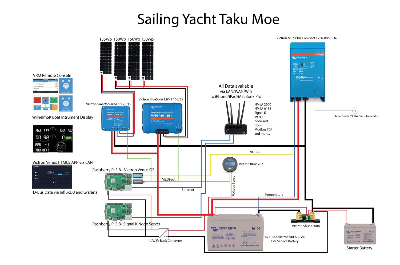 Sailing Taku Moe Victron